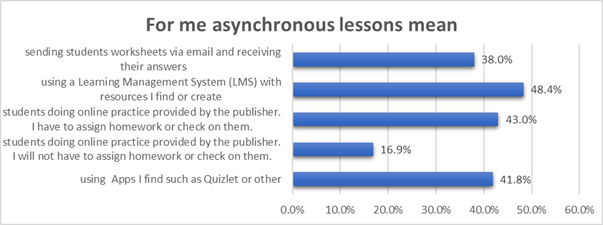 For me asynchronous lessons mean