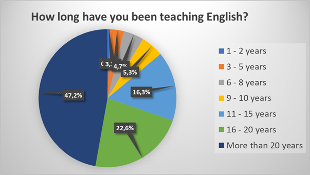 How long have you been teaching English