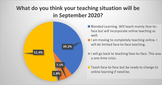 What do you think your teaching situation will be in September 2020
